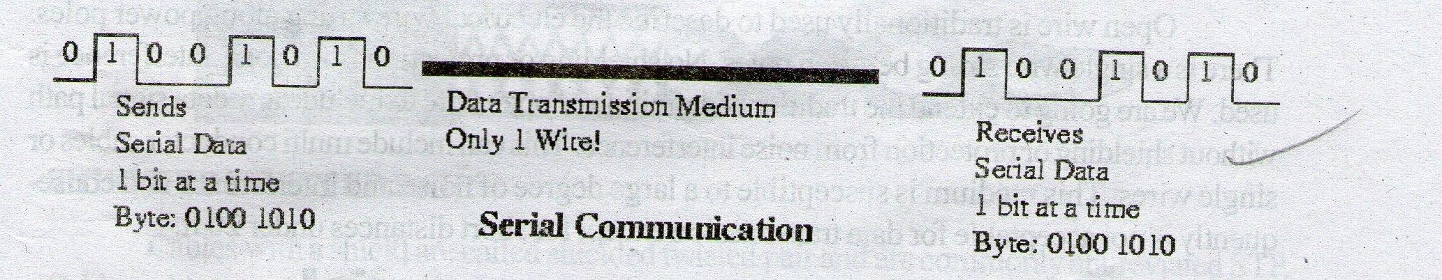 Chapter 2:- Data Communication | NCSM